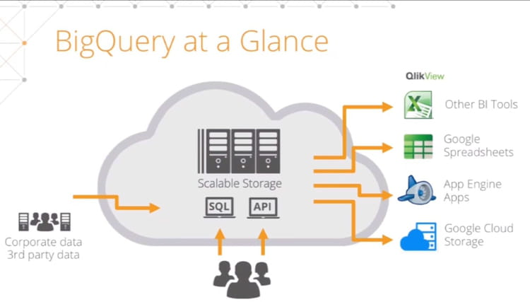 big query at a glance