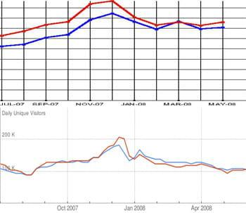 les audiences de fnac.com (en rouge) et d'amazon.fr (en bleu) vues par