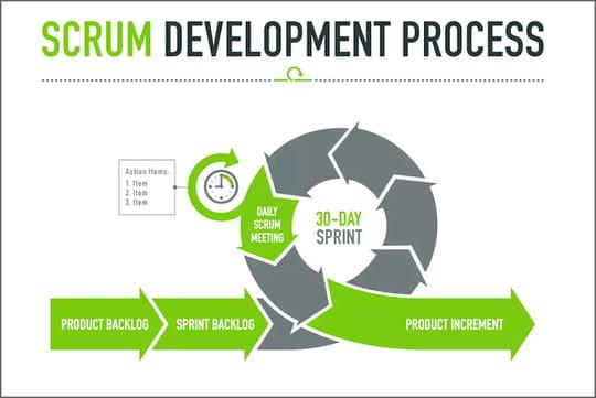 Scrum: comment fonctionne la méthode agile star de gestion de projet
