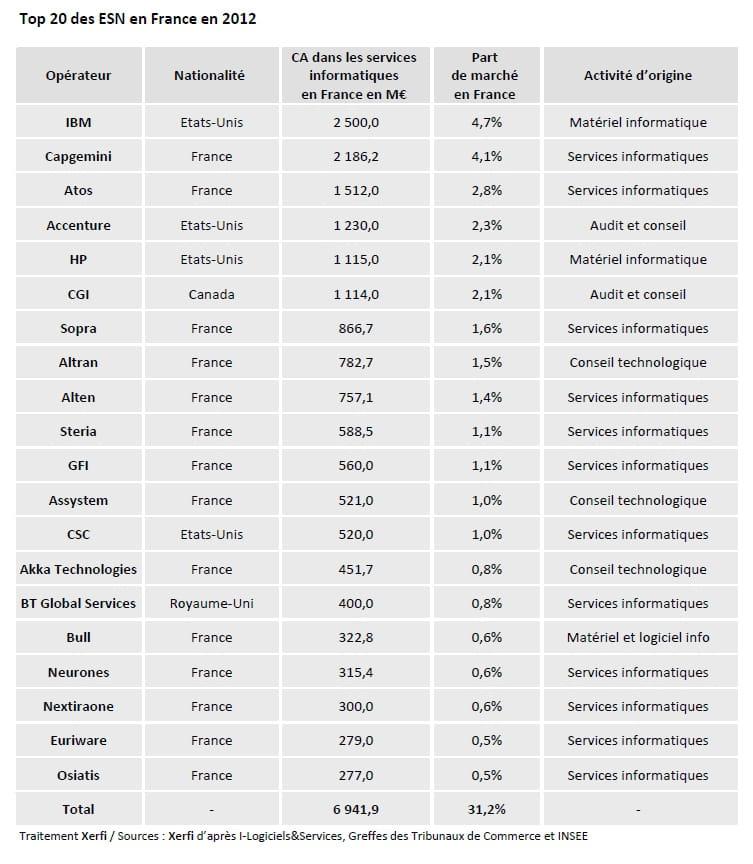 Le Top 20 Des Entreprises De Services Du Numerique En France