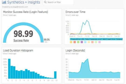Monitoring de la performance: 4outils cloud à la loupe