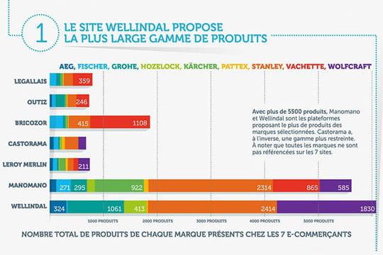 E-commerce de bricolage : les prix varient moins que la largeur d'offre