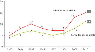 proportion de personnes utilisant un téléphone mobilepour naviguer sur internet