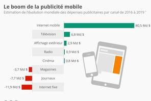 Infographie: le boom de la publicité mobile
