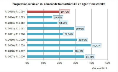 progression sur un an du nombre de transactions cb en ligne trimestrielles