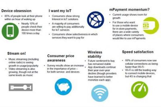 US : 1 utilisateur de mobile sur 4 regarde son téléphone plus de 50 fois par jour