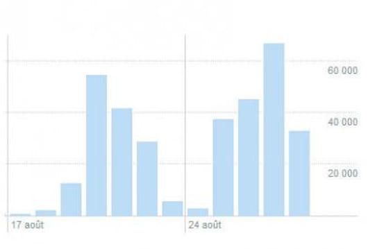 Twitter : statistiques offertes par Twitter