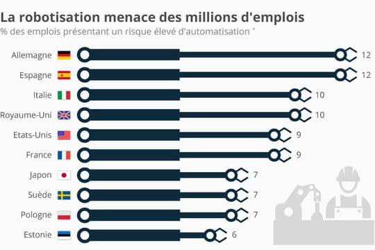 Risque d'automatisation : 9% des emplois tricolores en péril