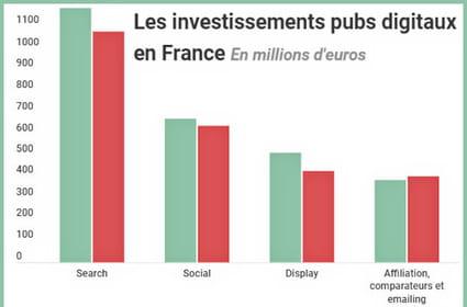 Confinée et ratatinée: la pub digitale a chuté de 8% en France au premier semestre