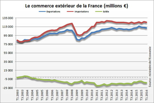 Solde commercial de la France
