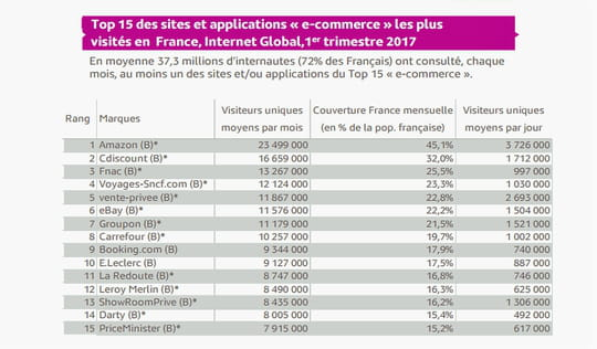 Top 15 de l'e-commerce français en audience au premier trimestre 2017