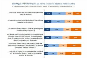 Infographie: plus d'un Français sur deux intéressé par les scanners alimentaires