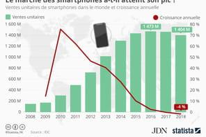 2018, une mauvaise année pour les ventes de smartphones