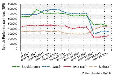 l'impact de google panda sur la visibilité des principaux comparateurs de prix.