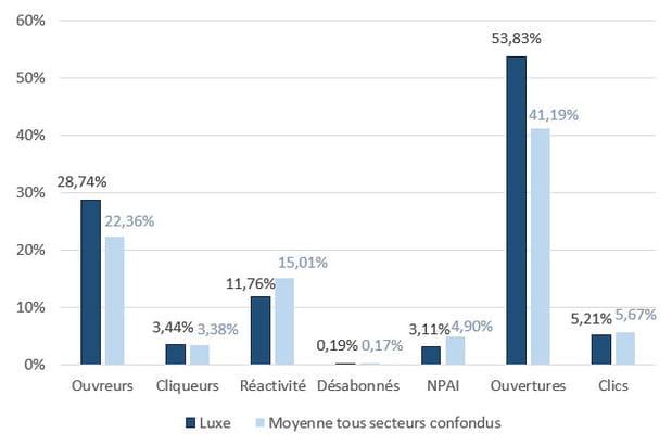Luxe: un ratio cliqueurs / ouvreurs parmi les plus bas