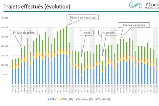 Grève RATP: débordées, les start-up n'ont pas pu absorber la demande