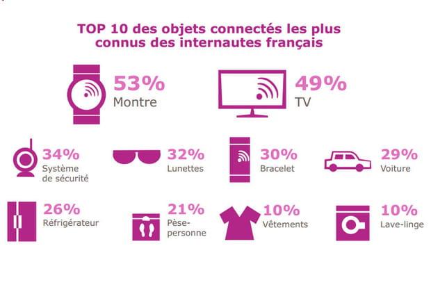 Seuls 5% des Français détiennent à ce jour un objet connecté