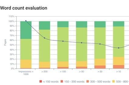 Croiser ses données SEO pour améliorer ses performances