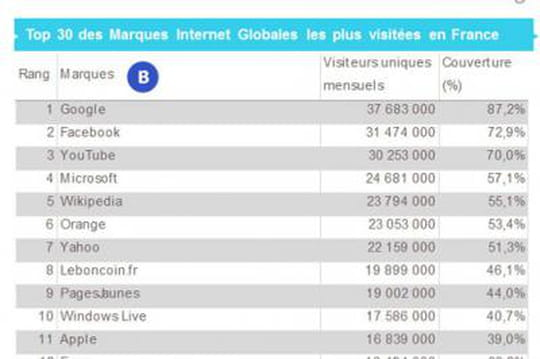 Les 30 marques Internet globales sont plus mobiles que les autres