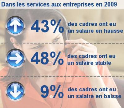 les augmentations de salaire des cadres dans les services aux entreprises.