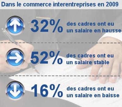 21e commerce interentreprises