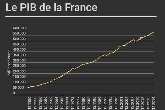 PIB de la France: croissance de 0,2% au deuxième trimestre 2019