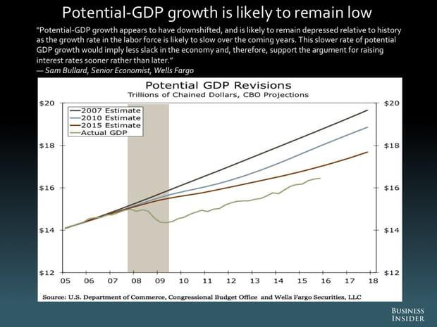 La croissance du PIB potentiel risque de rester faible