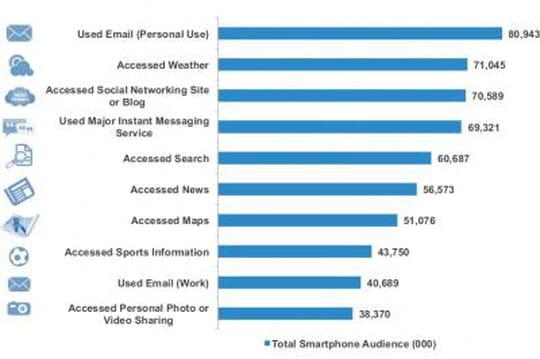 Les services les plus utilisés sur Internet