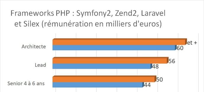 Les salaires des développeurs par langage en 2017