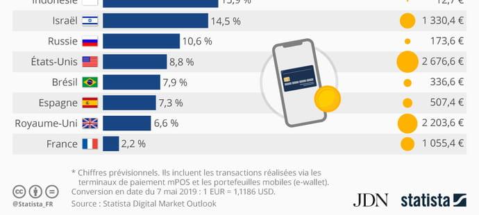 Le paiement mobile ne séduit pas les Français