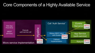 l'architecture en micro-services de netflix met en œuvre de nombreux composants