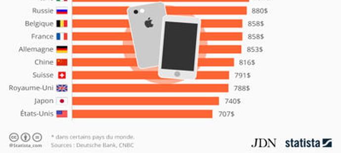 Dans quel pays l'iPhone 6S coûte-t-il le plus cher ?