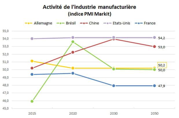 Etat de l'industrie : la France restera loin derrière