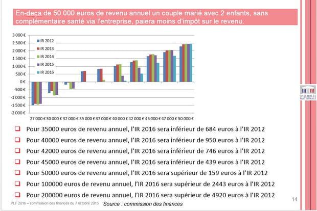 … jusqu'à 50 000 euros dans certains cas