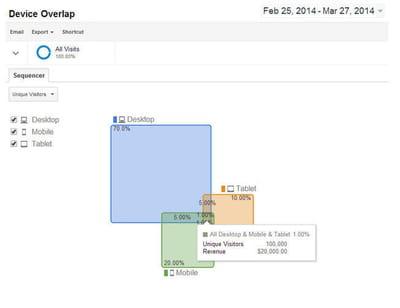 universal analytics cross device reports google