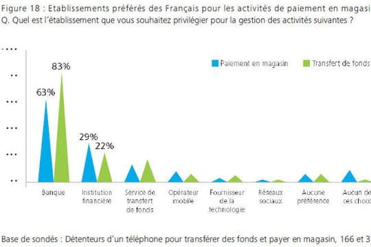 Pourquoi le m-paiement en magasin ne parvient pas à s'installer en France