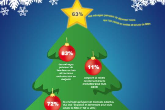 Infographie : les dépenses des Français pour les fêtes de fin d'année