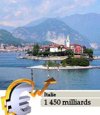 l'italieest le 10e pays le plus riche du monde.