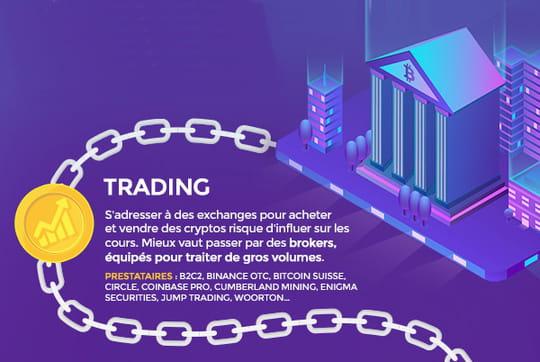 Infographie: les services crypto pour les institutionnels
