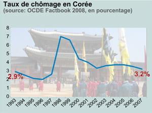 taux de chômage en corée. en fond: palais royal de kyongbok
