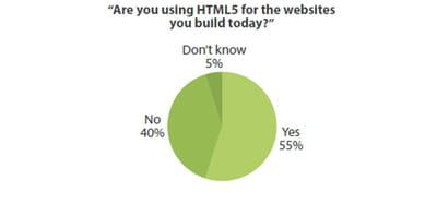 part des développeurs ayant recours à html5 pour créer des sites web (panel :