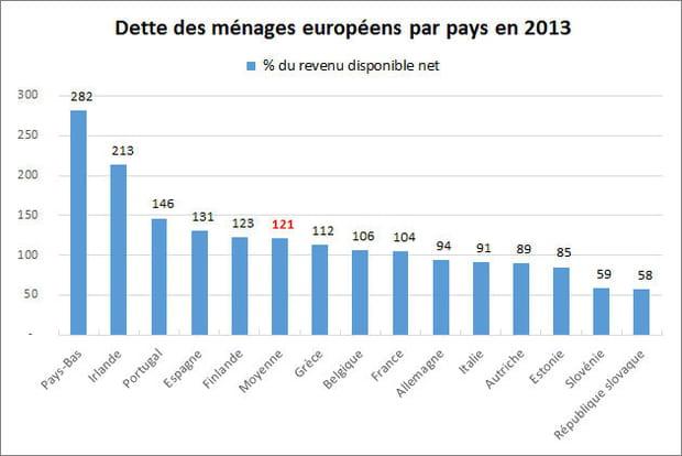 Les ménages européens endettés à hauteur de 121% de leur revenu disponible