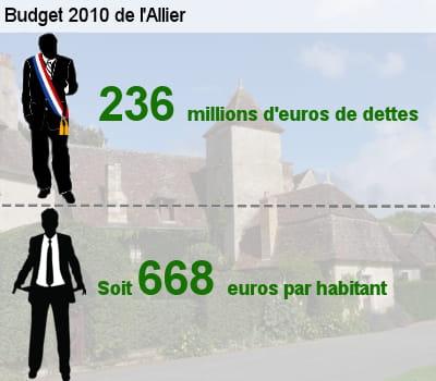 sa dette représente l'équivalent de 56,6% de son budget total.
