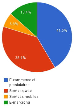 répartition des montants investis dans le web français par secteur en 2012