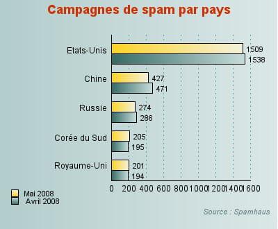 léger recul des campagnes de spam pour les 3 principaux émetteurs.