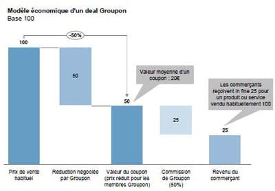 le modèle économique d'un deal groupon