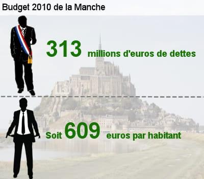 sa dette représente l'équivalent de 59,4% de son budget total.