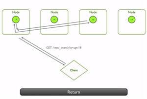 exemple du fonctionnementdistribué d'elasticsearch, avec une requête