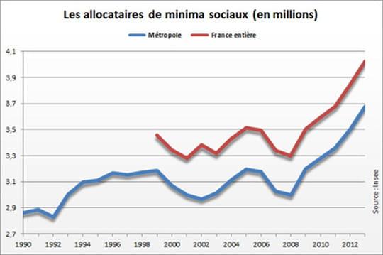 Le nombre d'allocataires de minima sociaux à nouveau en hausse