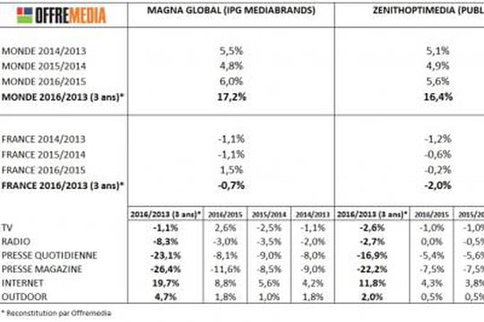 prévisions marché publicitaire